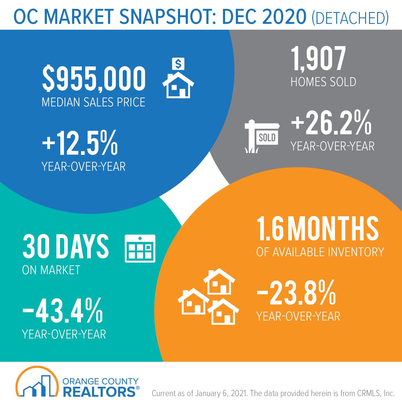 Orange County Market Update for December 2020